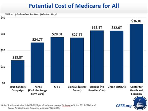 medicare   cost committee