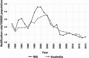 Annual Notification Rates Of Meningococcal Disease In Australia And