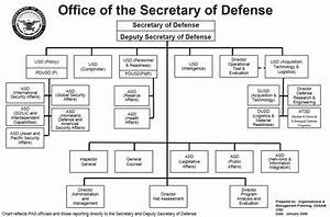 jrotc us army chain of command With air defense artillery battalion wire diagram on army battalion diagram