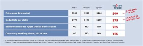 Partial list of devices covered by at&t mobile insurance. Verizon Insurance Lost Phone Deductible