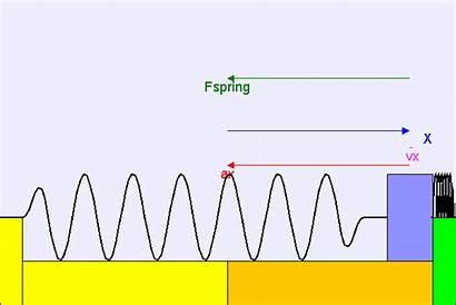 Motion Harmonic Simple Shm Oscillator Animated Horizontal