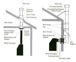 Fireplace And Chimney Supply by Duratech 8 Inch Chimney
