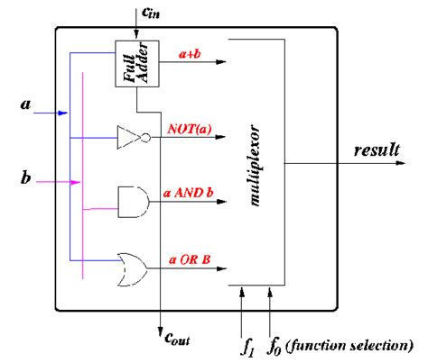How Design Bit Higher Order Alu Circuit Using
