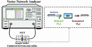Schematic Diagram Of A Vector Network Analyzer  Vna  And