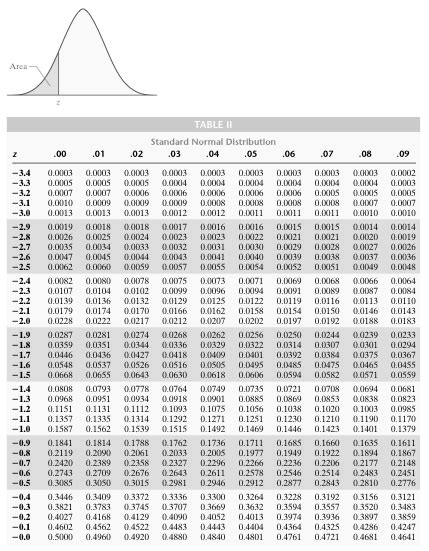 Full Z Score Table Normal Distribution Negative – Review