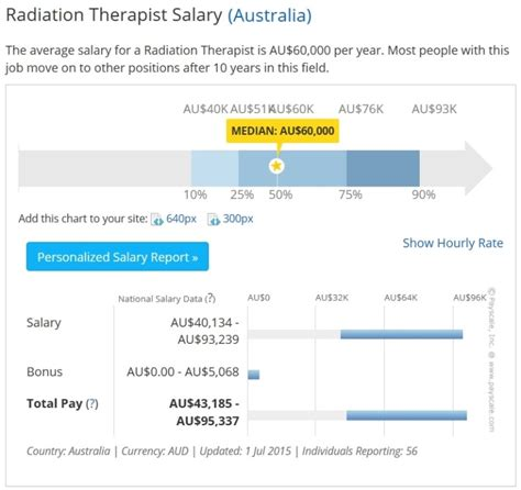 Radiation Therapist Salary by 미래유망직종 방사선사로 호주유학 부터 호주방사선사로 이민까지 네이버 블로그