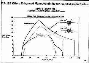 Army Max Weight Chart F 18 Hornet Gao Charts Validity Modern Military Aircraft