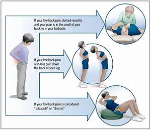 How Do We Treat Low Back Pain