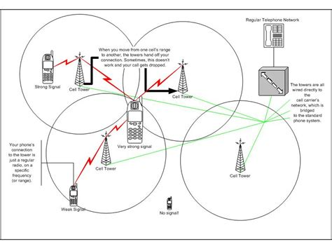 how cell phones work cell phone towers