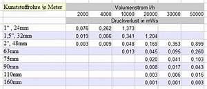 Fließgeschwindigkeit Berechnen : durchflussmenge rohr ~ Themetempest.com Abrechnung