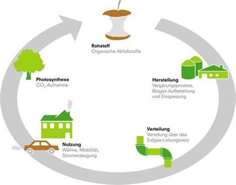 Wie Entsteht Biogas by Wie Entsteht Biogas Stadtwerke Wetzikon