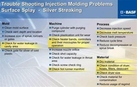 Similiar Injection Molding Splay Keywords