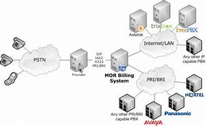 Pbx Connection To Mor
