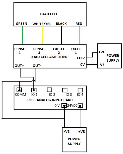 connection of load cell with plc download scientific diagram