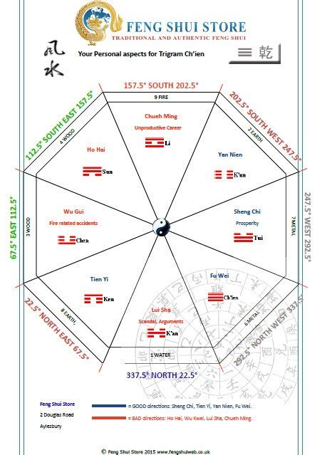 Online Personalised Feng Shui Report