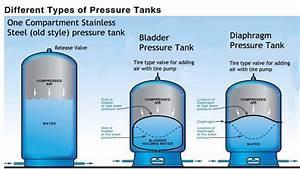 Pressure Tank Comparison - Pro U0026 39 S And Con U0026 39 S  Stainless  Bladder  Diaphragm