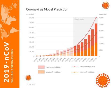 Infographics: Coronavirus Exponential Growth