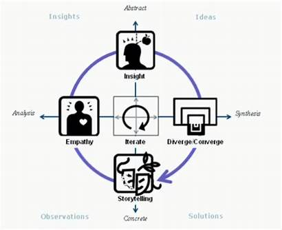 Management Thinking Process Activities Project Standford Advanced