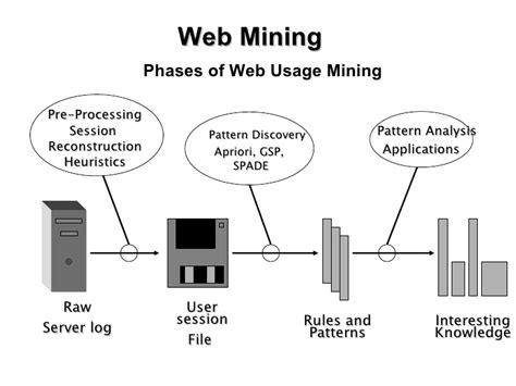 world  advance web mining  review