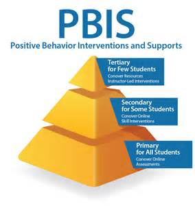 Support Tiers of PBIS Pyramid
