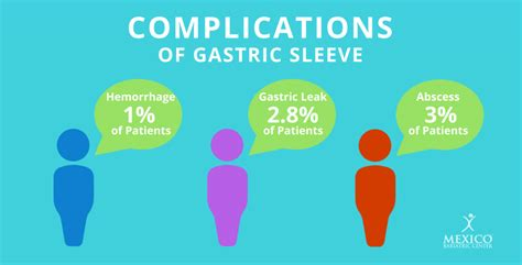 Gastric Sleeve Surgery Complications