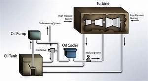 Simple Diagram Illustrated Turbine Oil Lubrication System