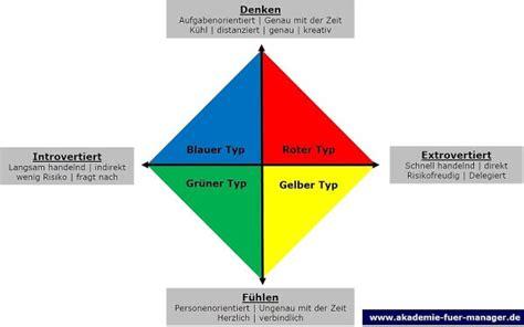 charakter farben test typenlehre professioneller umgang mit anderen in vertrieb marketing und f 252 hrung rot gelb gr 252 n