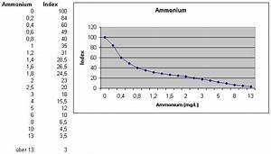 Tabellen Und Diagramme F U00fcr Die Bestimmung Der Subindices