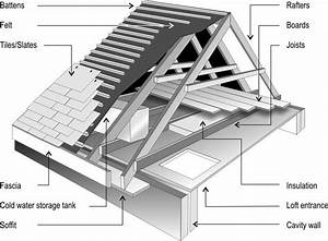 Roof Diagram  U0026 Shed Roof Diagram  Shed  Free Image About Wiring Diagram   Sc 1 St Pinterest