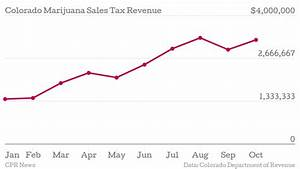 Colorado marijuana taxes rebound in October | CPR