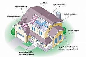 Energy efficient home design modern world furnishing for Designing an energy efficient home