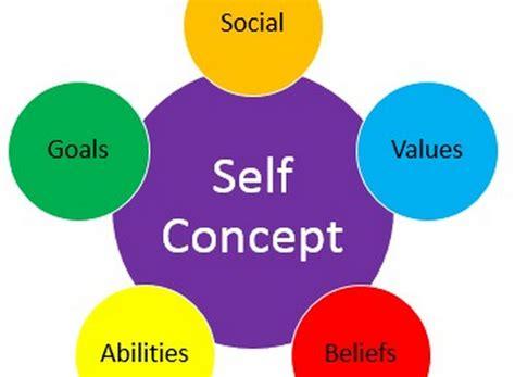 Self Image About Self Esteem National Association For Self Esteem