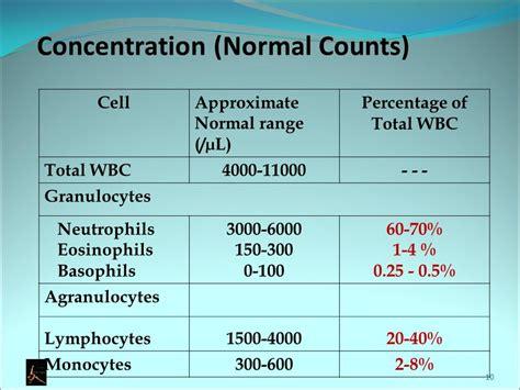 white blood cells wbcs ppt