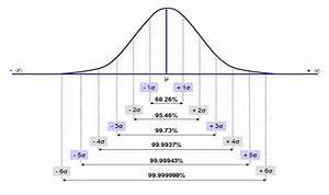 Six Sigma Dmaic Process - Measure Phase
