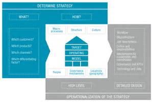 Target Operating Model Diagram