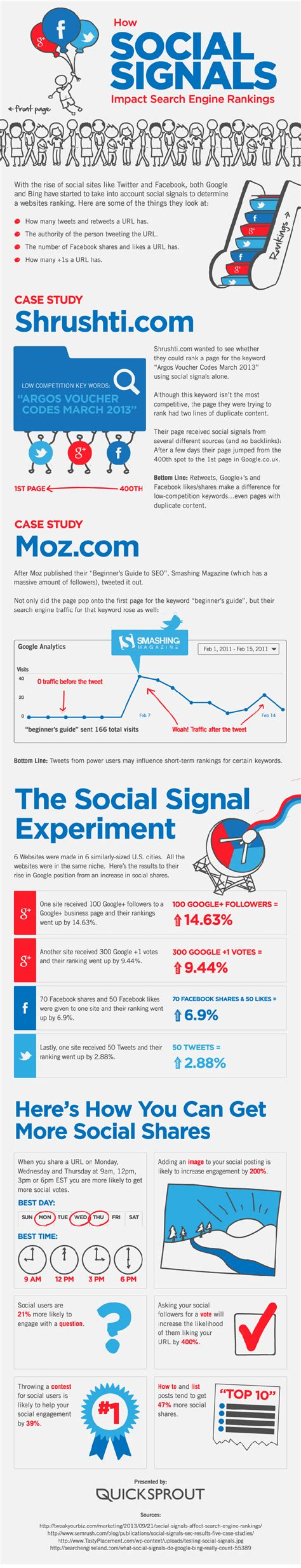 On Search Engine Rankings by How Social Media Impacts Search Engine Rankings