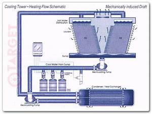 Ac Cooling Towers