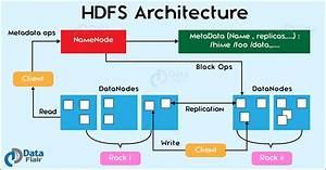 Hadoop Tutorial For Beginners