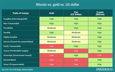 Bitcoin Fiat by Chart Of The Day Bitcoin Vs Gold Vs Us Dollar