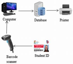 Library Management System Project With Barcode Reader  Library Barcode Scanner  2019