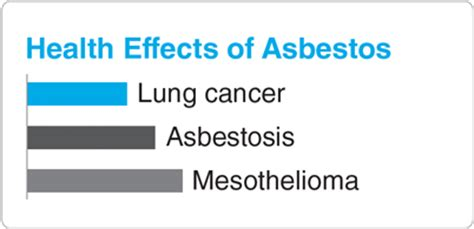 effects of asbestos asbestos and lung cancer causes symptoms and treatment