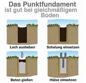 Pfosten Einbetonieren Wie Tief : terrassendach verankerung ~ A.2002-acura-tl-radio.info Haus und Dekorationen