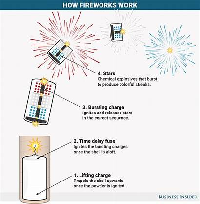 Fireworks Colors Shapes Chemistry Fourth July Chemical