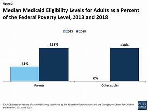 Medicaid And Chip Eligibility Enrollment Renewal And