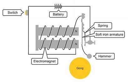 Electromagnets Electromagnet Electric Worksheet Bell Diagram Hammer