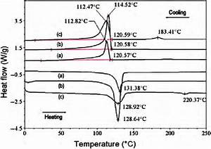 Dsc Curves Of  A  Neat Uhmwpe   B  Uhmwpe