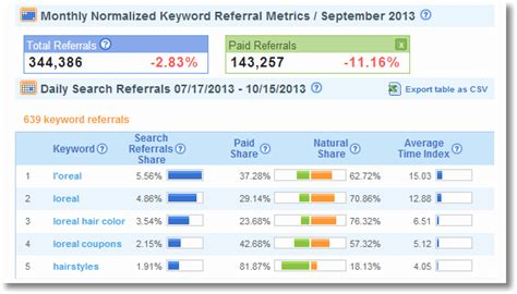 seo report definition search not provided what remains keyword data options
