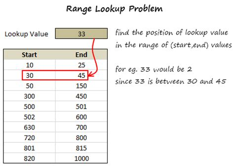 in the range from range lookup in excel lookup dates in a range find matching range from a given a value
