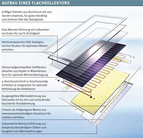 solarkollektor selber bauen solaranlage selber bauen solaranlage selber bauen solarkollektor selber bauen solaranlage