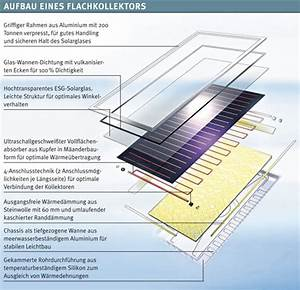 Solarkollektor Selber Bauen : sonnenkollektor selber bauen schule dynamische amortisationsrechnung formel ~ Frokenaadalensverden.com Haus und Dekorationen